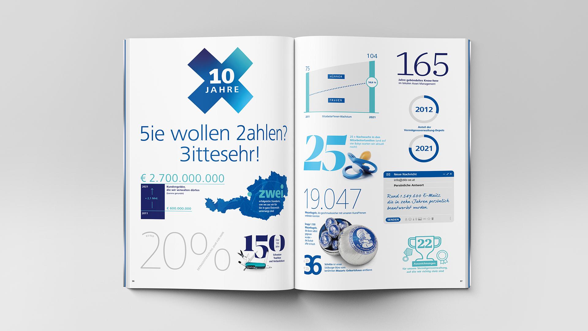 Zürcher Kantonalbank Österreich AG